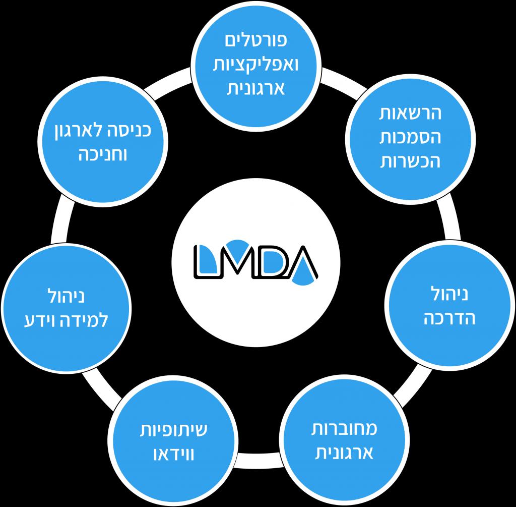 מערכת LMDA